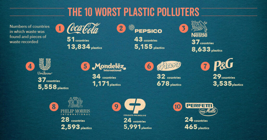 Worst-Polluters-social 2020